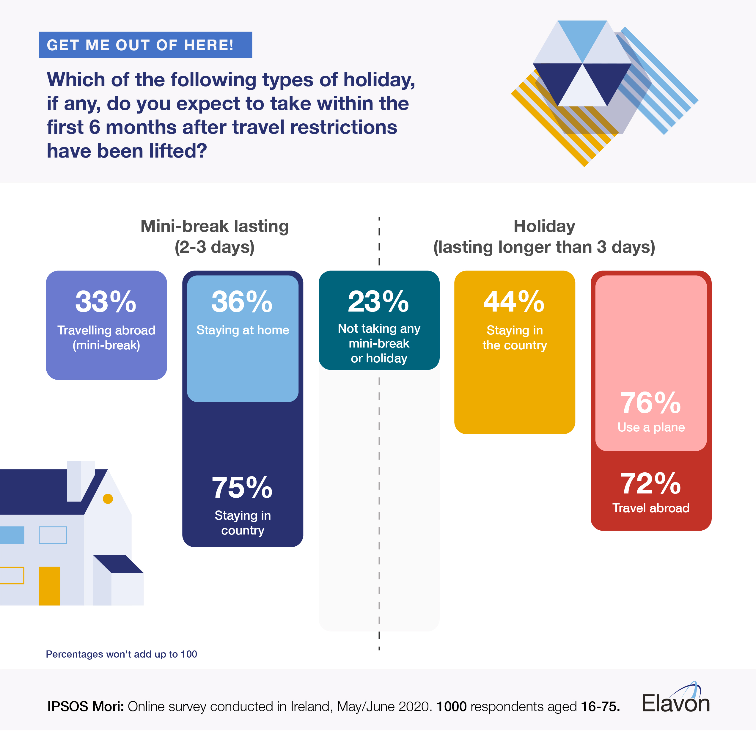 Elavon Ipsos Mori IE holiday spend